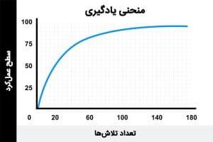 منحنی یادگیری